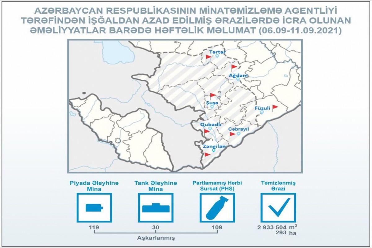 ANAMA: Ötən həftə işğaldan azad edilmiş ərazilərdə 149 mina aşkarlanıb